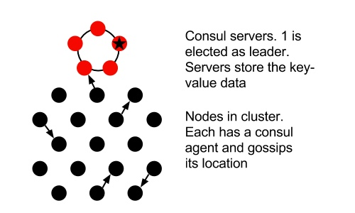 "Consul overview (All nodes run the same agent, but ""servers"" participate in RAFT and become seed nodes for clients which communicate by gossiping)"